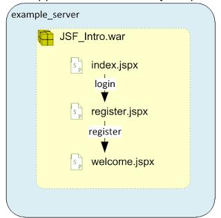 OEPE JavaEE Lab Tutorial for JSF